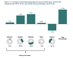 Screenshot from Office of Road and Rail - Rail Passenger Usage Q3 2019 showing growth in all ticket types except season tickets. Reduction of 5.3 million season tickets.