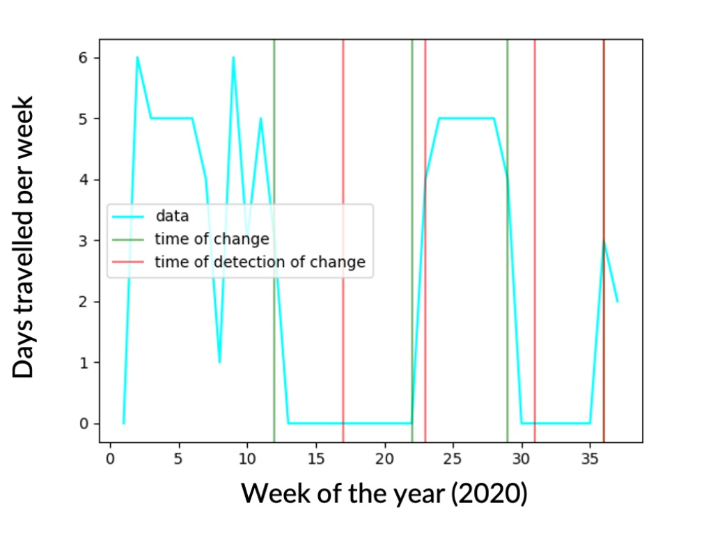 Graph showing number of days per week travelled during first 35 weeks of 2020